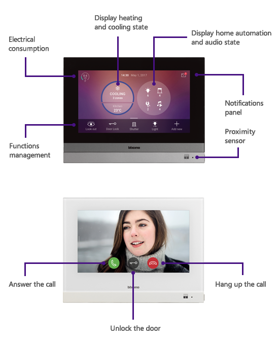 Illustration of the different functionalities of HOMETOUCH screen
